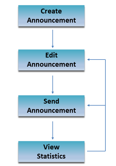 AnnouncementWorkflowDiagram.png